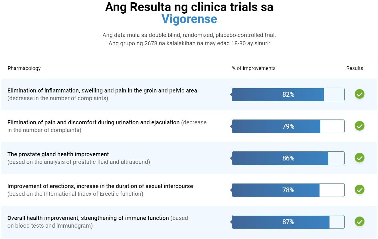 Ang Resulta ng clinica trials sa Vigorense